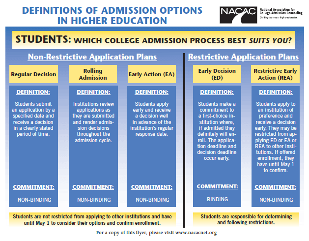 This graphic from the NACAC website compares various admission plans.